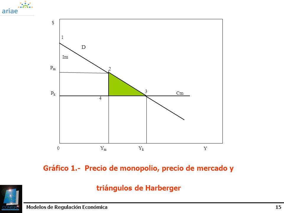 Modelos de Regulación Económica15 1 D Gráfico 1.- Precio de monopolio, precio de mercado y triángulos de Harberger PkPk Im PmPm 0YmYm YkYk Cm 2 3 4 $