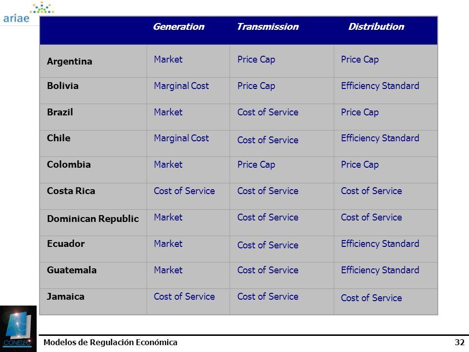 Modelos de Regulación Económica32 Generation Transmission Distribution Argentina MarketPrice Cap BoliviaMarginal CostPrice CapEfficiency Standard Braz
