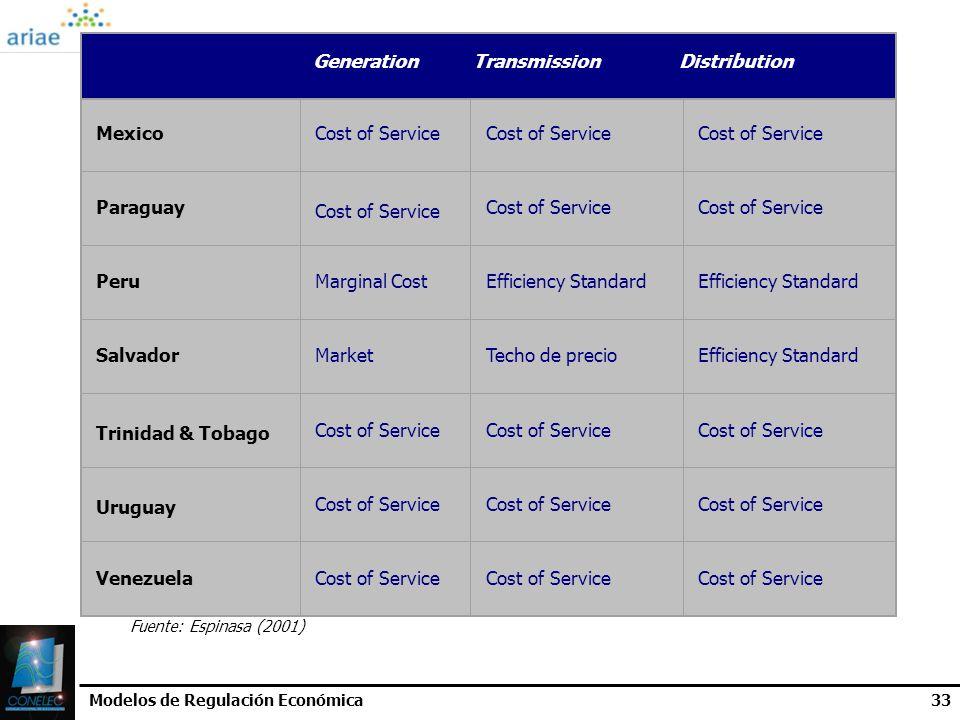 Modelos de Regulación Económica33 MexicoCost of Service Paraguay Cost of Service PeruMarginal CostEfficiency Standard SalvadorMarketTecho de precioEff