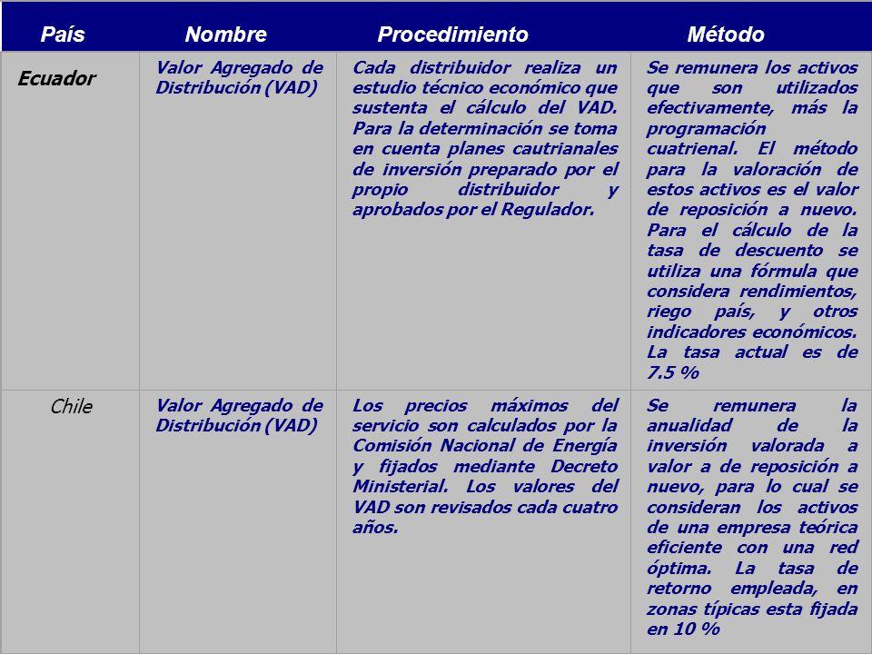 Modelos de Regulación Económica35 País Nombre Procedimiento Método Ecuador Valor Agregado de Distribución (VAD) Cada distribuidor realiza un estudio t