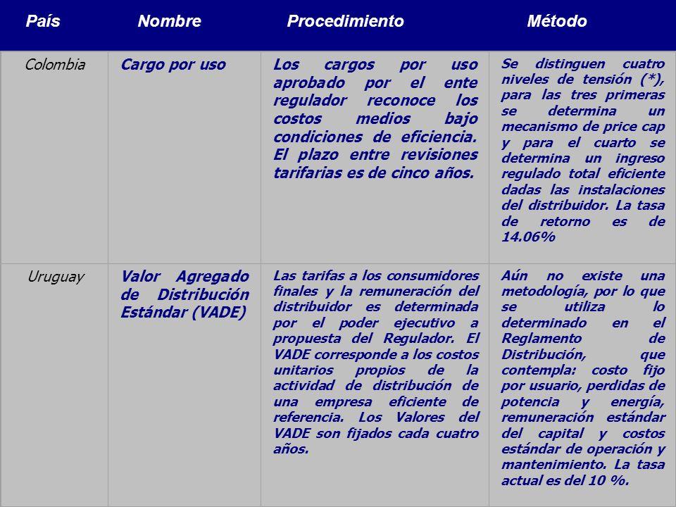 Modelos de Regulación Económica36 País Nombre Procedimiento Método ColombiaCargo por usoLos cargos por uso aprobado por el ente regulador reconoce los
