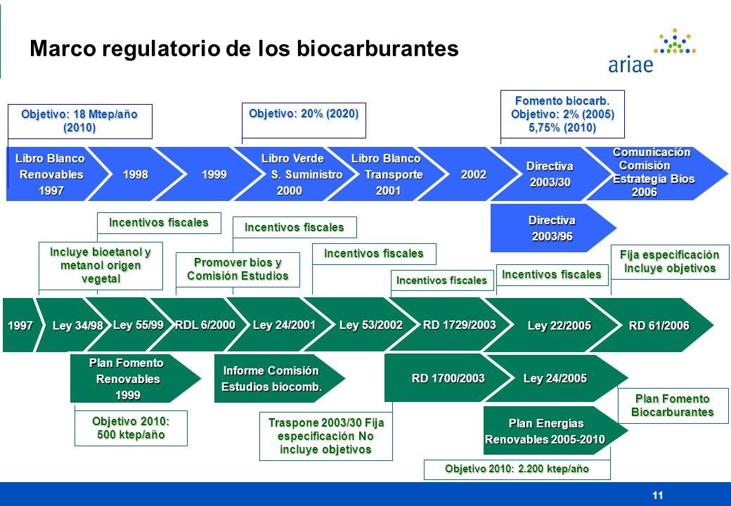 11 Comunicación Comisión Comisión Estrategia Bios 2006 2006 Fija especificación Incluye objetivos Ley 24/2005 Ley 24/2005 Incentivos fiscales RD 61/20