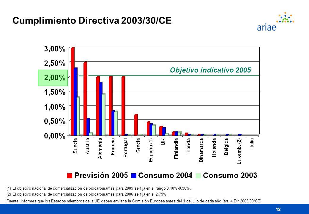 12 Cumplimiento Directiva 2003/30/CE Objetivo indicativo 2005 (1) El objetivo nacional de comercialización de biocarburantes para 2005 se fija en el r