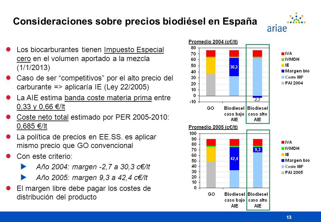 13 Consideraciones sobre precios biodiésel en España Promedio 2004 (c/lt) lLos biocarburantes tienen Impuesto Especial cero en el volumen aportado a l