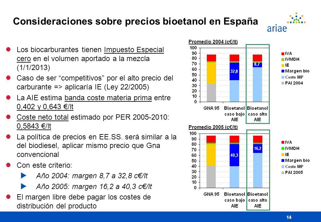 14 Consideraciones sobre precios bioetanol en España Promedio 2004 (c/lt) lLos biocarburantes tienen Impuesto Especial cero en el volumen aportado a l