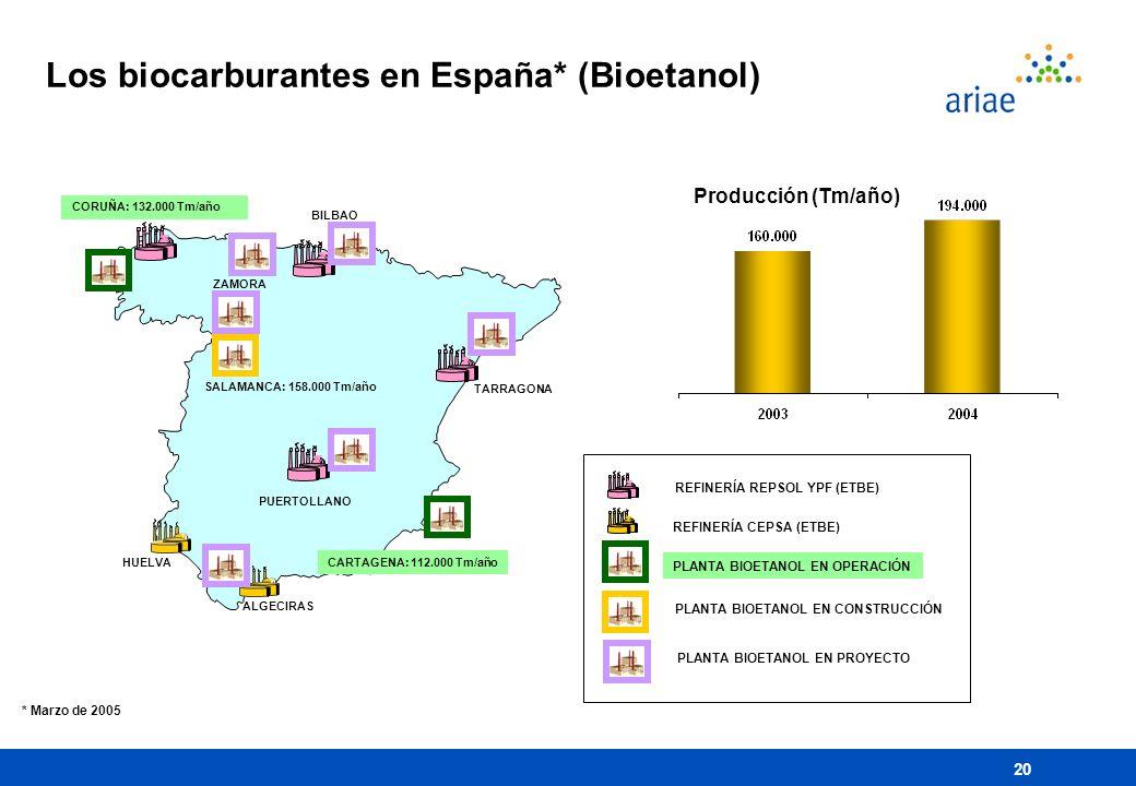 20 Los biocarburantes en España* (Bioetanol) CORUÑA: 132.000 Tm/año TARRAGONA ALGECIRAS CARTAGENA: 112.000 Tm/año BILBAO PUERTOLLANO HUELVA SALAMANCA: