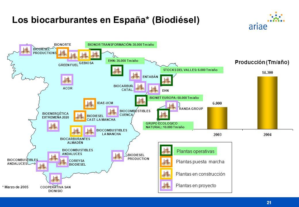 21 Los biocarburantes en España* (Biodiésel) BIONOR TRANSFORMACIÓN: 30.000 Tm/año Plantas operativas Plantas en construcción Plantas en proyecto Plant
