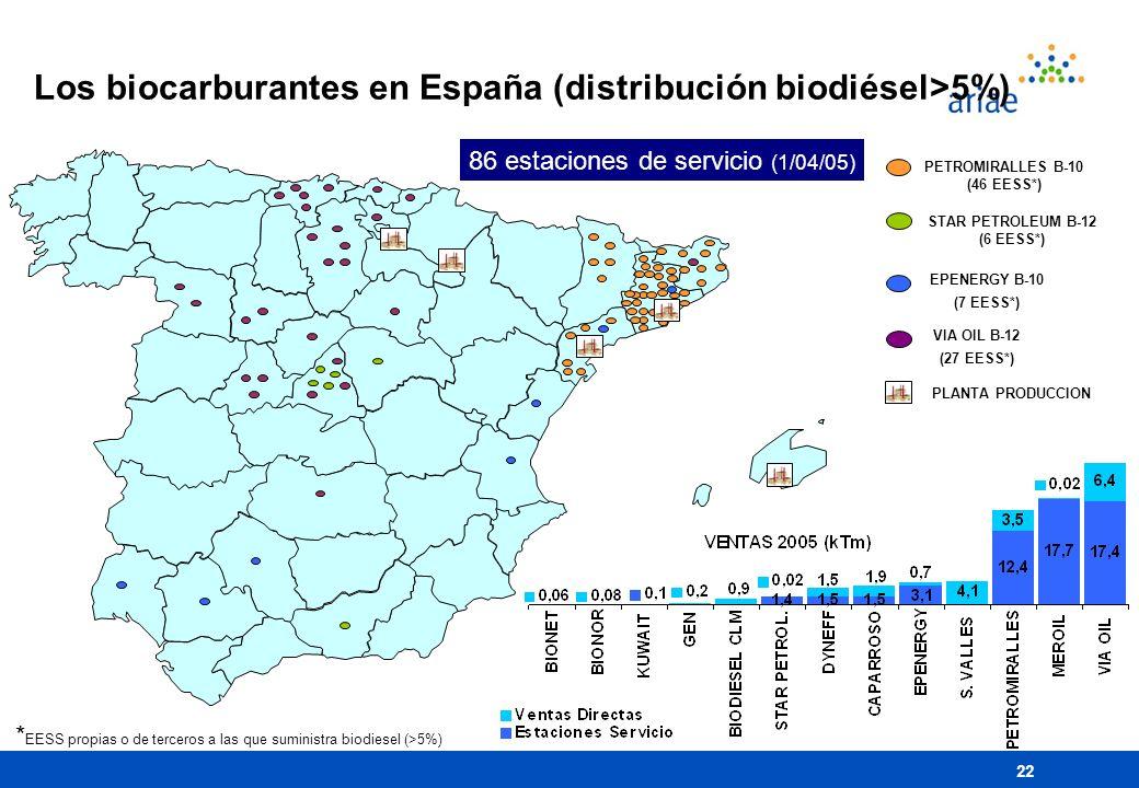 22 Los biocarburantes en España (distribución biodiésel>5%) 86 estaciones de servicio (1/04/05) PETROMIRALLES B-10 (46 EESS*) STAR PETROLEUM B-12 (6 E