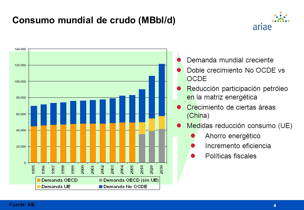 4 Consumo mundial de crudo (MBbl/d) Fuente: AIE lDemanda mundial creciente lDoble crecimiento No OCDE vs OCDE lReducción participación petróleo en la