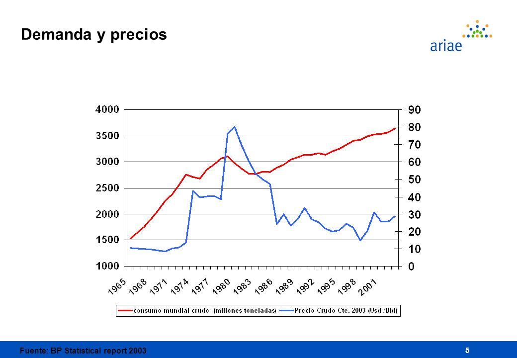 5 Demanda y precios Fuente: BP Statistical report 2003