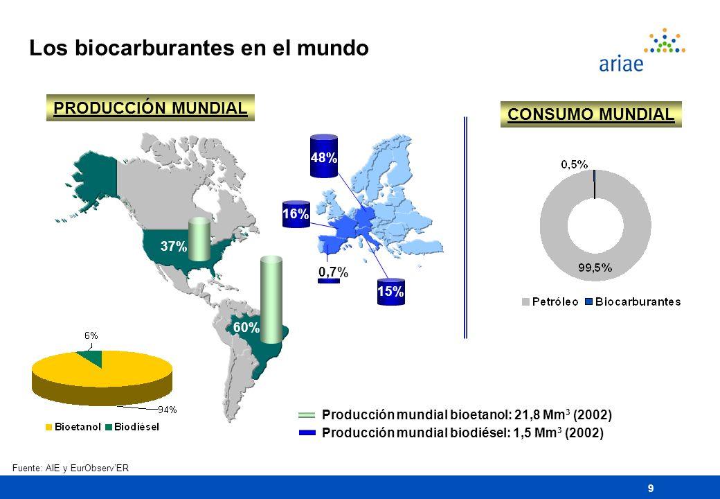 9 Los biocarburantes en el mundo PRODUCCIÓN MUNDIAL 37% 60% Fuente: AIE y EurObservER 15% 16% 0,7% 48% CONSUMO MUNDIAL Producción mundial bioetanol: 2