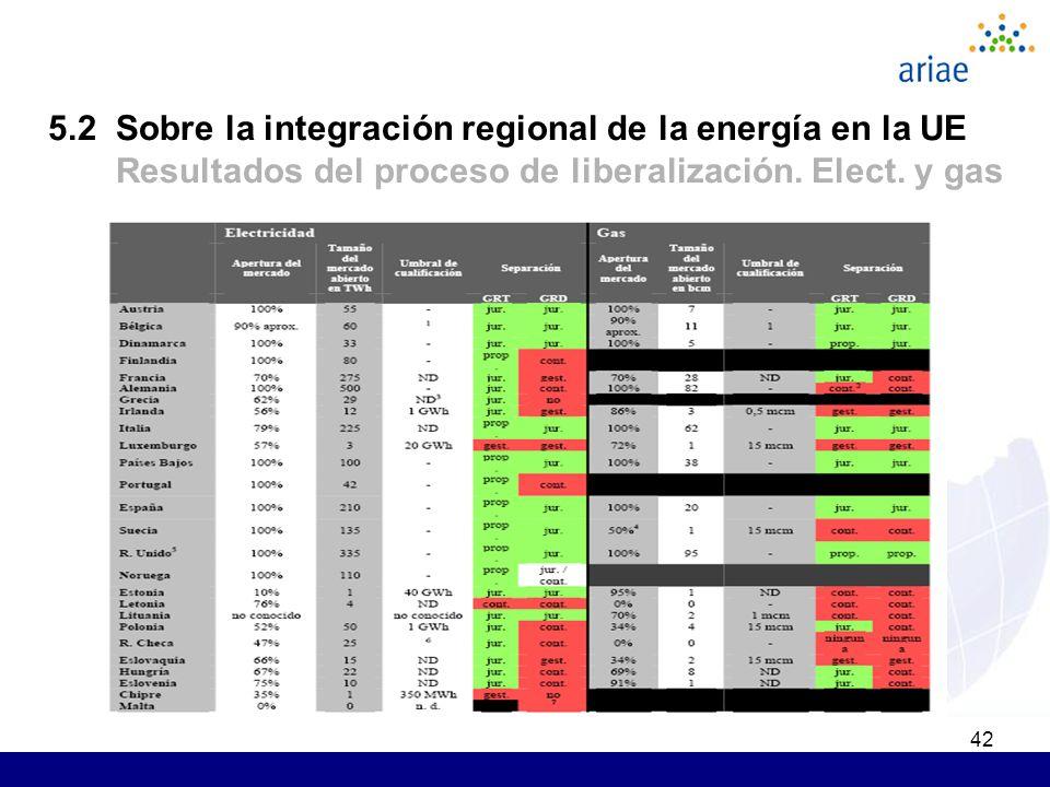 42 5.2 Sobre la integración regional de la energía en la UE Resultados del proceso de liberalización. Elect. y gas
