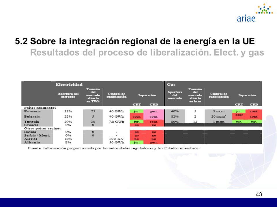 43 5.2 Sobre la integración regional de la energía en la UE Resultados del proceso de liberalización. Elect. y gas