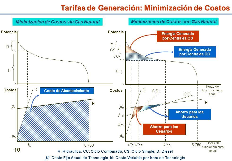 10 Minimización de Costos sin Gas Natural Minimización de Costos con Gas Natural Potencia Costos D ßHßH 8 760 ßDßD tDtD D H Potencia Costo de Abasteci