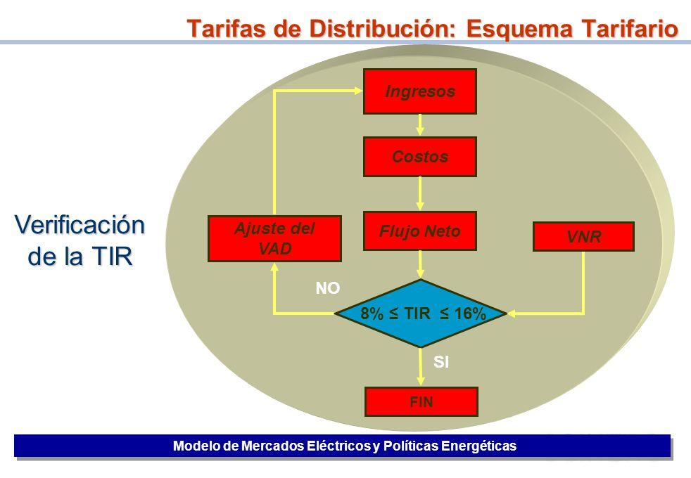 22 Verificación de la TIR Ingresos Costos Flujo Neto 8% TIR 16% FIN Ajuste del VAD VNR NO SI Tarifas de Distribución: Esquema Tarifario Modelo de Merc
