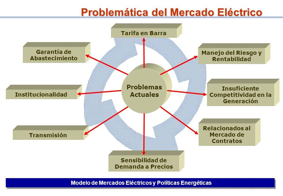 24 Problemas Actuales Tarifa en Barra Relacionados al Mercado de Contratos Garantía de Abastecimiento Manejo del Riesgo y Rentabilidad Insuficiente Co