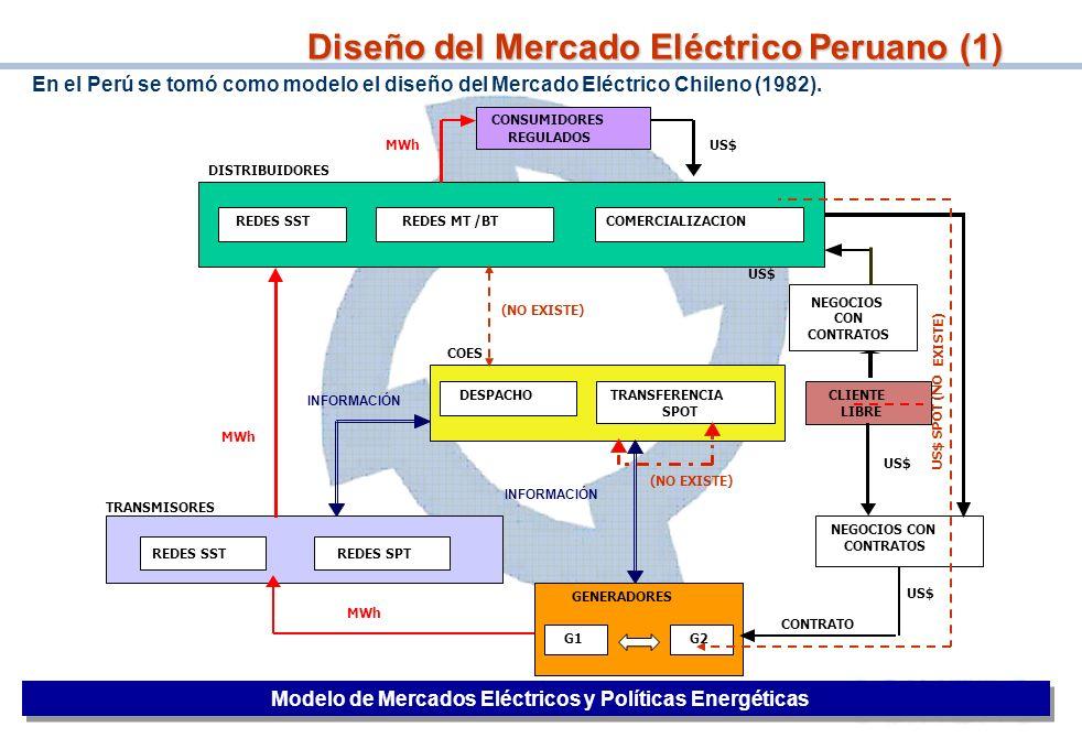 5 Diseño del Mercado Eléctrico Peruano (1) US$ MWh TRANSMISORES US$ CONTRATO CONSUMIDORES REGULADOS REDES SSTREDES MT /BTCOMERCIALIZACION DESPACHOTRAN