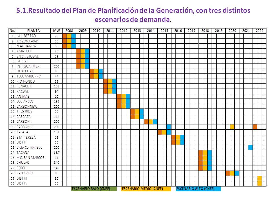 5.2. Matriz Energética al Final del Período del Plan de Expansión de la Generación.