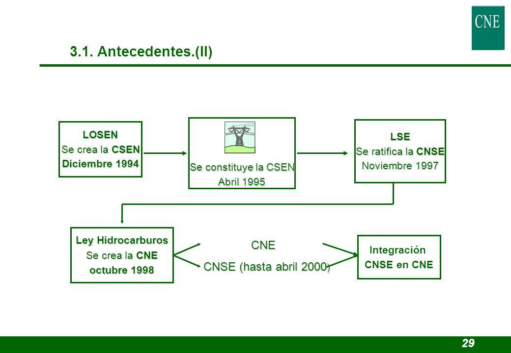 CNE CNSE (hasta abril 2000 ) CNSE (hasta abril 2000 ) LOSEN Se crea la CSEN Diciembre 1994 Integración CNSE en CNE Ley Hidrocarburos Se crea la CNE oc