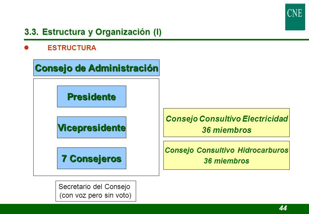 3.3. Estructura y Organización (I) Consejo Consultivo Hidrocarburos 36 miembros Consejo de Administración Consejo Consultivo Electricidad 36 miembros