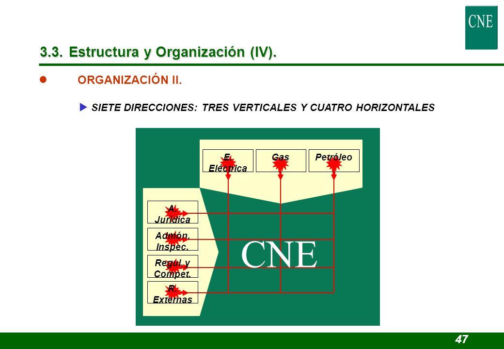 l ORGANIZACIÓN II. SIETE DIRECCIONES: TRES VERTICALES Y CUATRO HORIZONTALES A. Jurídica Admón. Inspec. Regul. y Compet. R. Externas CNE PetróleoE. Elé