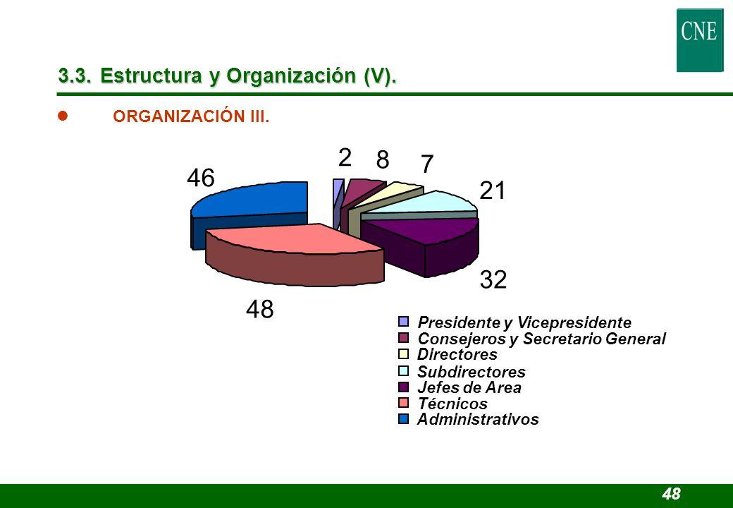 l ORGANIZACIÓN III. 2 8 7 21 32 48 46 Presidente y Vicepresidente Consejeros y Secretario General Directores Subdirectores Jefes de Area Técnicos Admi