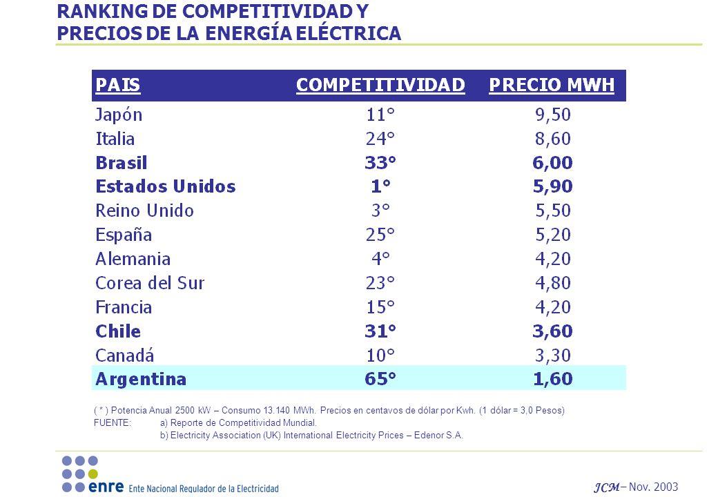 JCM – Nov.2003 ( * ) Potencia Anual 2500 kW – Consumo 13.140 MWh.