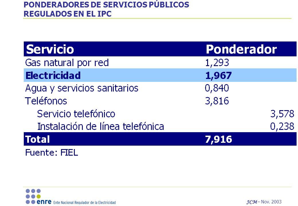 JCM – Nov. 2003 PONDERADORES DE SERVICIOS PÚBLICOS REGULADOS EN EL IPC