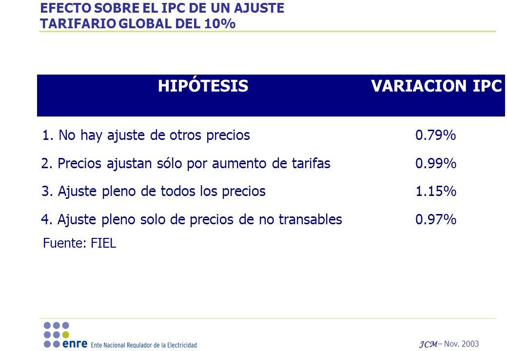 JCM – Nov.2003 EFECTO SOBRE EL IPC DE UN AJUSTE TARIFARIO GLOBAL DEL 10% VARIACION IPCHIPÓTESIS 1.