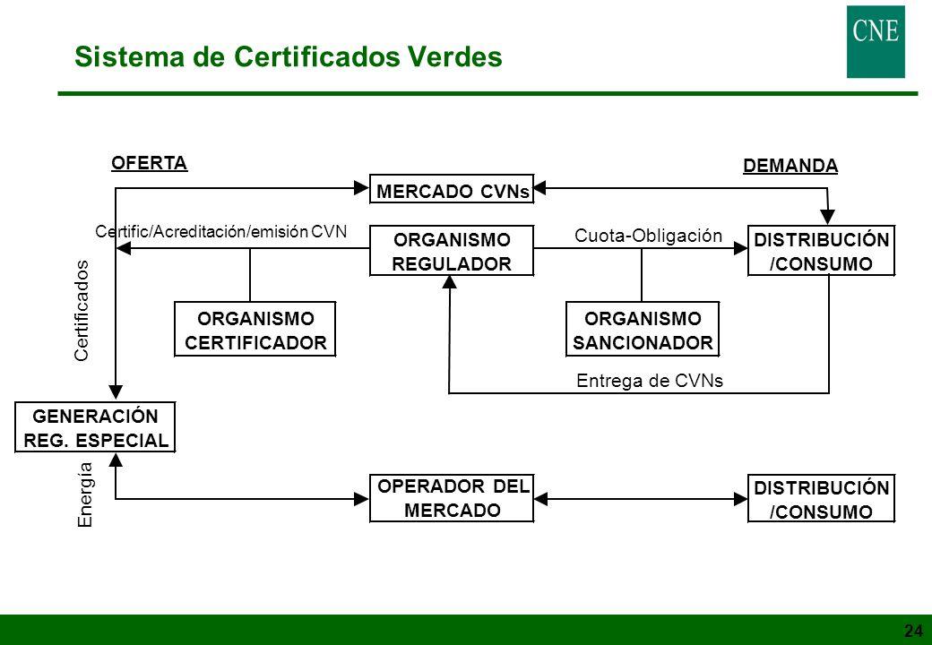 24 Sistema de Certificados Verdes