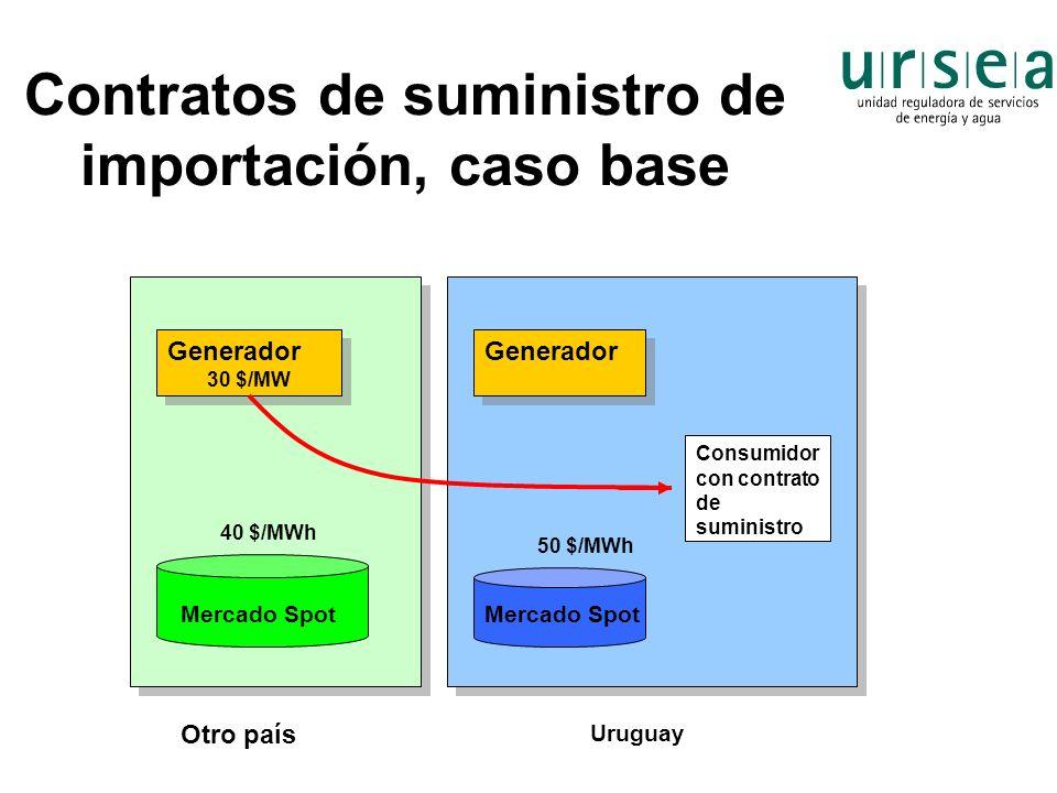 Contratos de suministro de importación, caso base Generador 30 $/MW Generador 30 $/MW Generador Consumidor con contrato de suministro Uruguay Otro paí