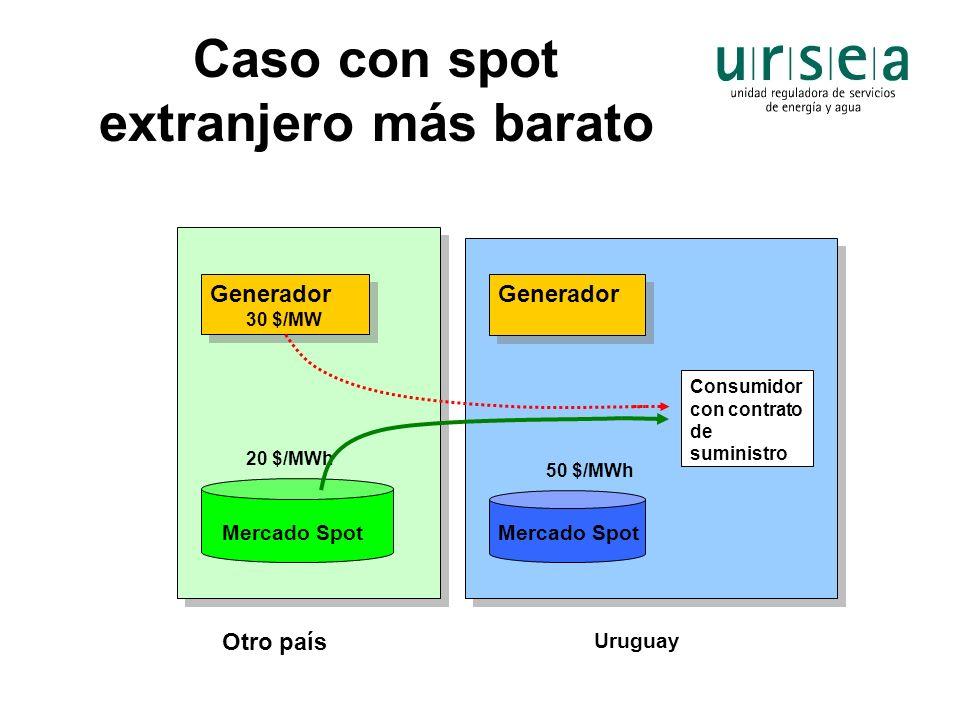 Caso con spot extranjero más barato Generador 30 $/MW Generador 30 $/MW Generador Consumidor con contrato de suministro Uruguay Otro país Mercado Spot