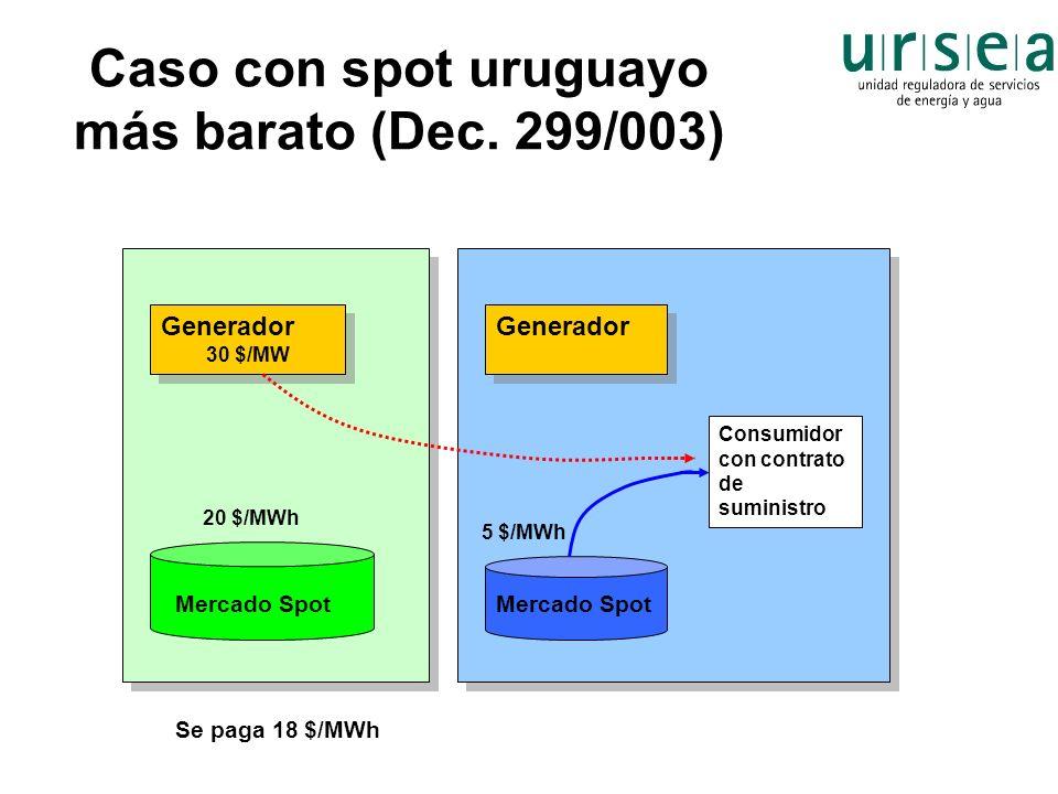 Caso con spot uruguayo más barato (Dec. 299/003) Generador 30 $/MW Generador 30 $/MW Generador Consumidor con contrato de suministro Se paga 18 $/MWh
