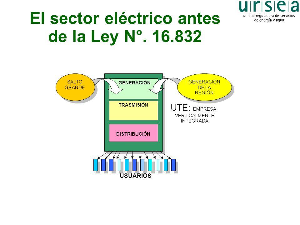 La nueva organización del sector eléctrico MERCADO MAYORISTA GENERADORE S DE LA REGIÓN GENERADORE S DE LA REGIÓN OTRA GENERACIÓN URUGUAYA OTRA GENERACIÓN URUGUAYA SALTO GRANDE SALTO GRANDE UTE GENERADOR UTE GENERADOR UTE DISTRIBUIDOR GRANDES CONSUMIDORES TRASMISIÓN CONSUMIDORES REGULADOS