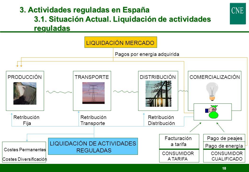 18 3. Actividades reguladas en España 3.1. Situación Actual. Liquidación de actividades reguladas PRODUCCIÓNTRANSPORTEDISTRIBUCIÓNCOMERCIALIZACIÓN CON