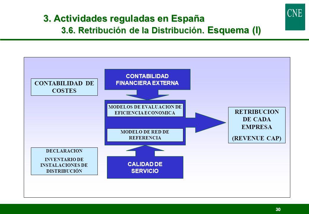 30 CONTABILIDAD DE COSTES DECLARACION INVENTARIO DE INSTALACIONES DE DISTRIBUCIÓN RETRIBUCION DE CADA EMPRESA (REVENUE CAP) CONTABILIDAD FINANCIERA EX