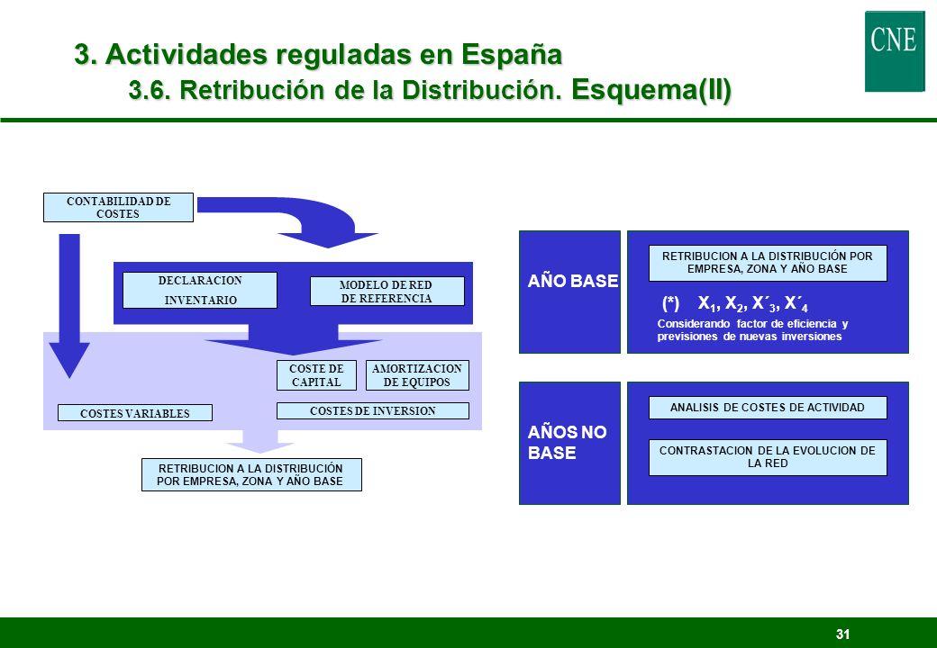 31 DECLARACION INVENTARIO COSTES DE INVERSION COSTE DE CAPITAL AMORTIZACION DE EQUIPOS CONTABILIDAD DE COSTES RETRIBUCION A LA DISTRIBUCIÓN POR EMPRES