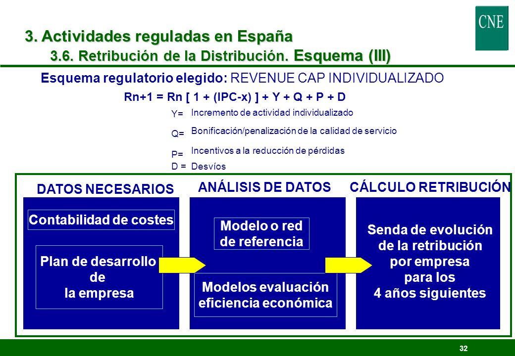 32 Esquema regulatorio elegido: REVENUE CAP INDIVIDUALIZADO Incremento de actividad individualizado Bonificación/penalización de la calidad de servici