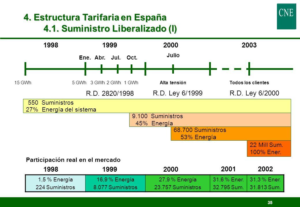 35 199819992000 15 GWh5 GWh3 GWh2 GWh1 GWhAlta tensión Ene. Abr. Jul. Oct. 550 Suministros 27% Energía del sistema 9.100 Suministros 45% Energía 68.70