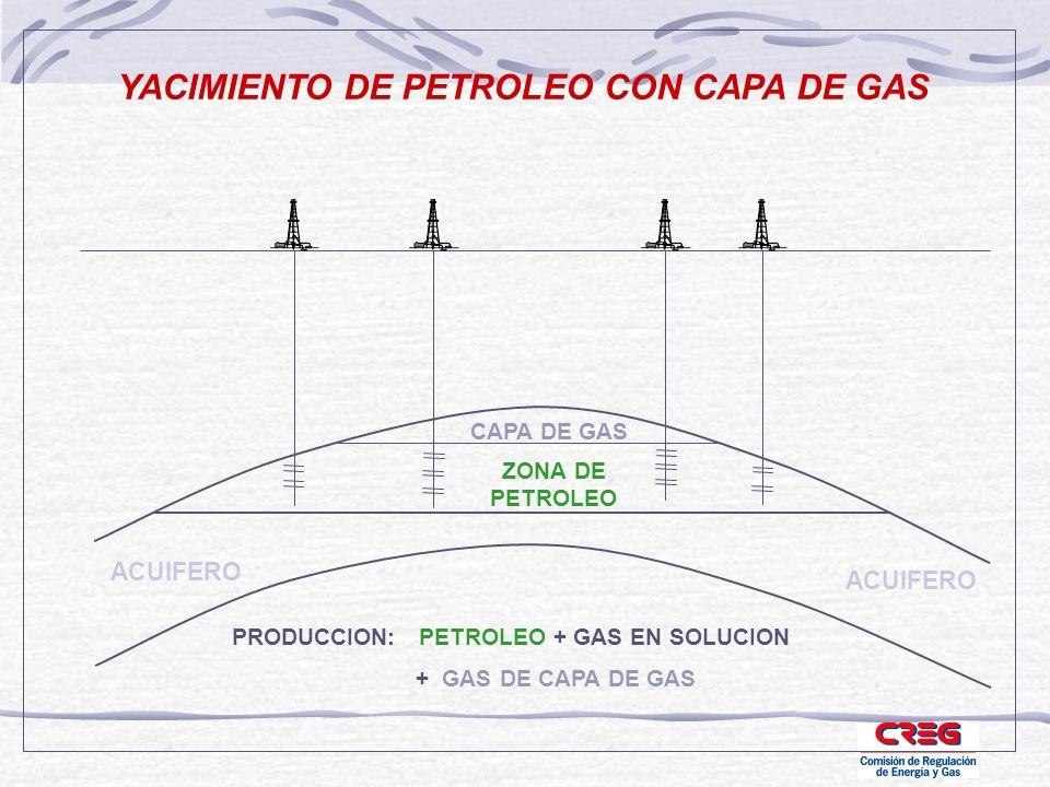 YACIMIENTO DE PETROLEO CON CAPA DE GAS ACUIFERO ZONA DE PETROLEO ACUIFERO PRODUCCION: PETROLEO + GAS EN SOLUCION + GAS DE CAPA DE GAS CAPA DE GAS