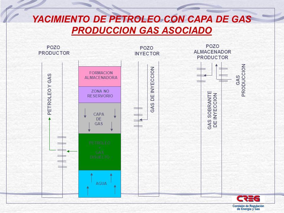 YACIMIENTO DE PETROLEO CON CAPA DE GAS PRODUCCION GAS ASOCIADO POZO PRODUCTOR FORMACION ALMACENADORA PETROLEO + GAS DISUELTO CAPA DE GAS AGUA ZONA NO