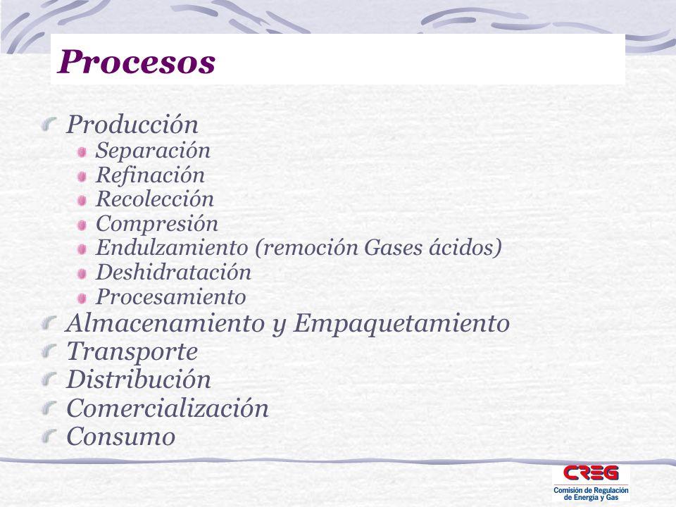 Procesos Producción Separación Refinación Recolección Compresión Endulzamiento (remoción Gases ácidos) Deshidratación Procesamiento Almacenamiento y E