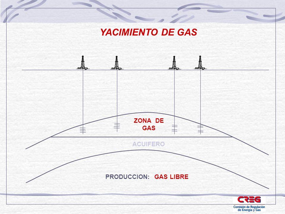 YACIMIENTO DE GAS ZONA DE GAS ACUIFERO PRODUCCION: GAS LIBRE