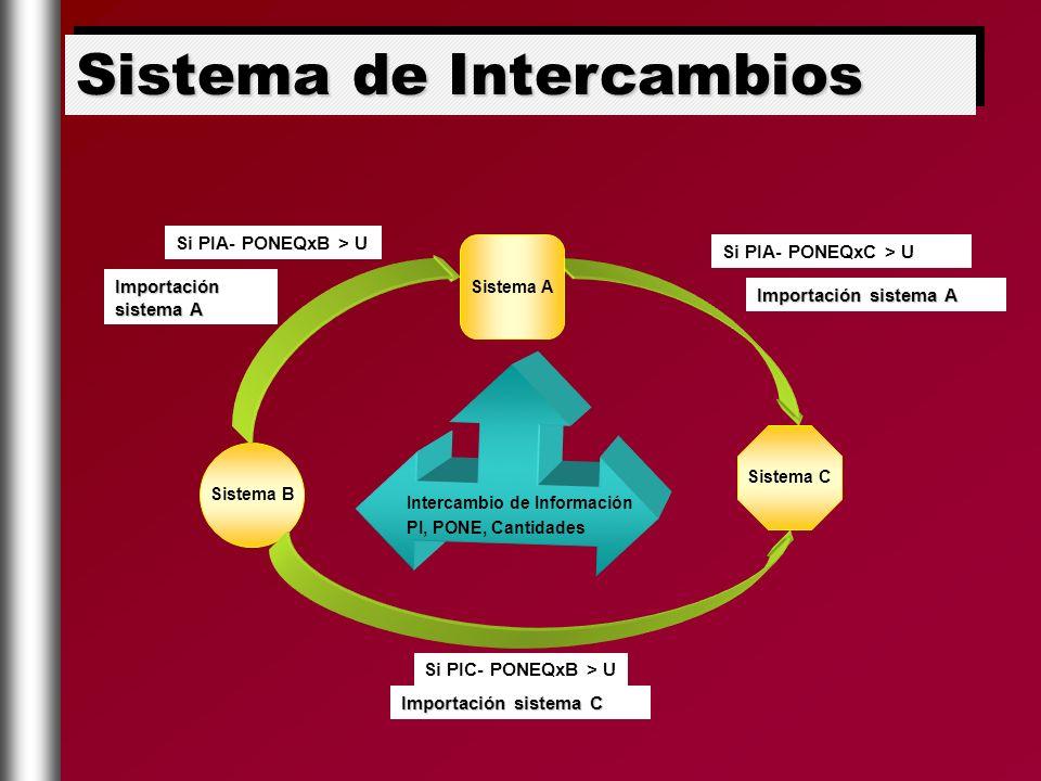 Si PIA- PONEQxB > U Si PIA- PONEQxC > U Si PIC- PONEQxB > U Sistema B Sistema C Intercambio de Información PI, PONE, Cantidades Importación sistema A