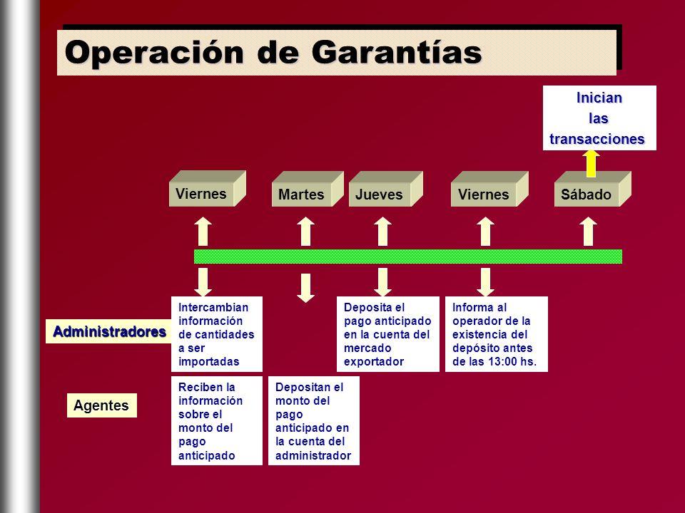 Viernes Administradores Agentes Intercambian información de cantidades a ser importadas Reciben la información sobre el monto del pago anticipado Mart