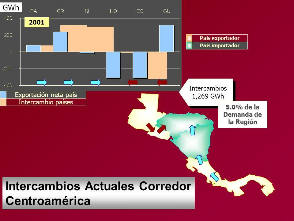 GWh 2001 Intercambios 1,269 GWh País exportador País importador 5.0% de la Demanda de la Región Exportación neta país Intercambio países Intercambios