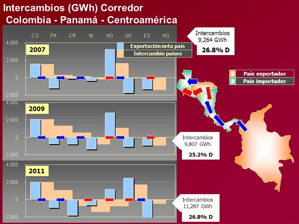 2011 Intercambios 11,287 GWh 26.8% D 2007 2009 Exportación neta país Intercambio países Intercambios 9,264 GWh 26.8% D Intercambios (GWh) Corredor Col