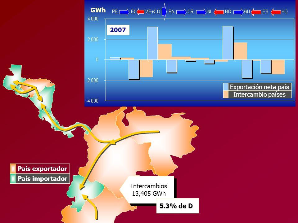 2007 Exportación neta país Intercambio países GWh Intercambios 13,405 GWh 5.3% de D País exportador País importador