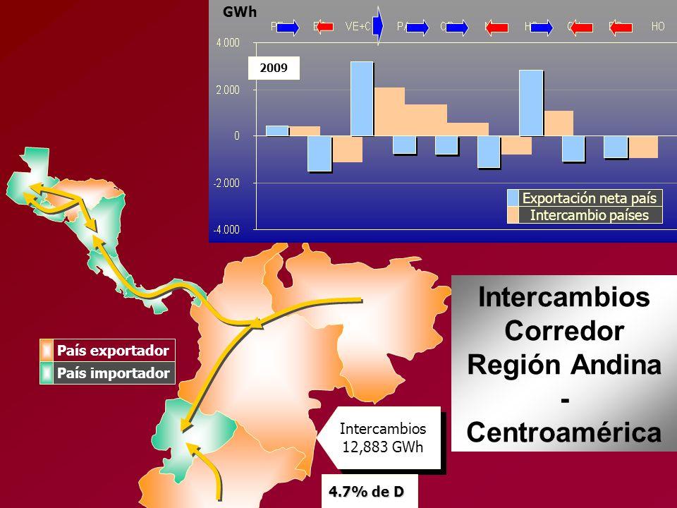 2009 Exportación neta país Intercambio países GWh Intercambios Corredor Región Andina - Centroamérica Intercambios 12,883 GWh 4.7% de D País exportado