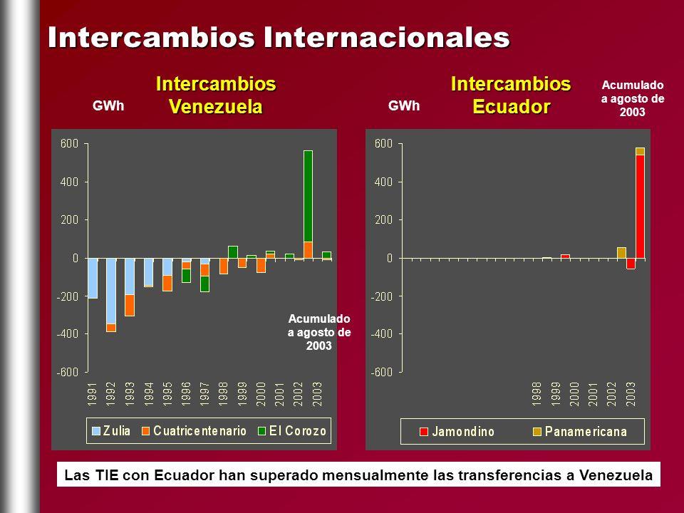 Intercambios Internacionales GWh Intercambios Venezuela Intercambios Ecuador Acumulado a agosto de 2003 Las TIE con Ecuador han superado mensualmente